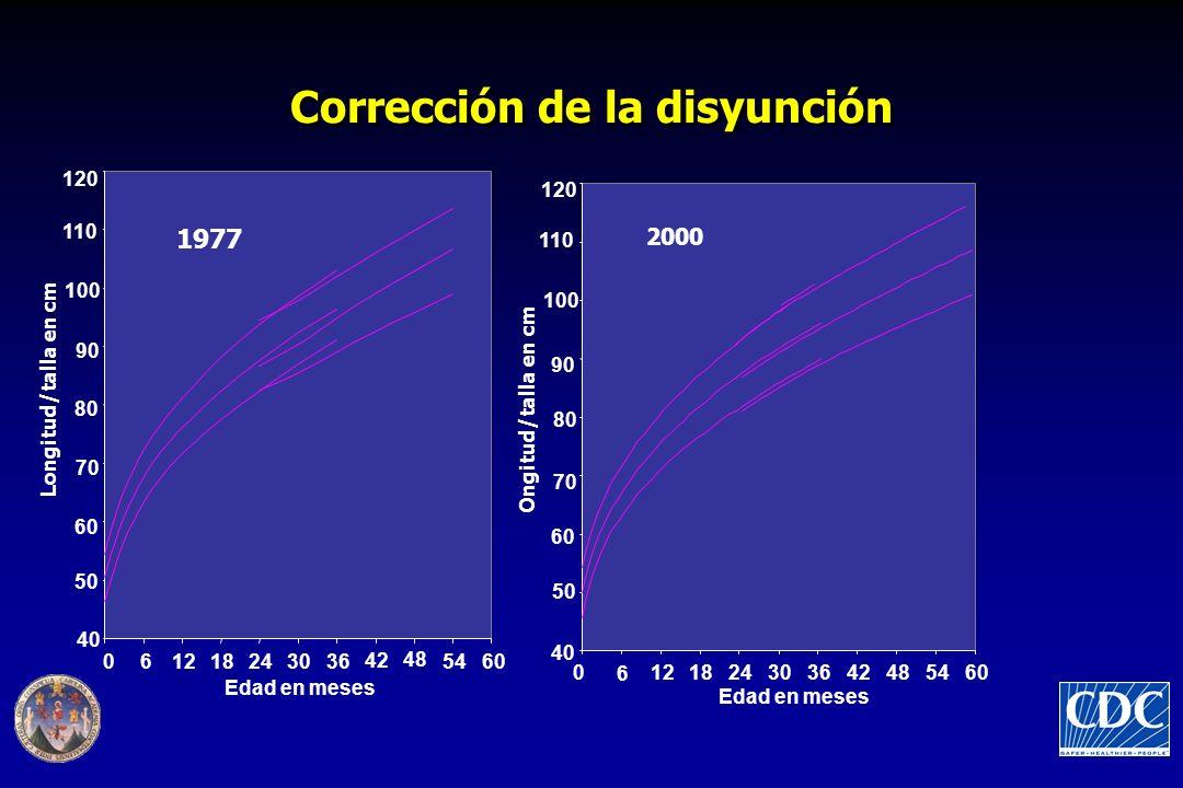 Corrección de la disyunción 40 50 60 70 80 90 100 110 120 061218243036 42 48 5460 Edad en meses Longitud/talla en cm 40 50 60 70 80 90 100 110 120 0 6