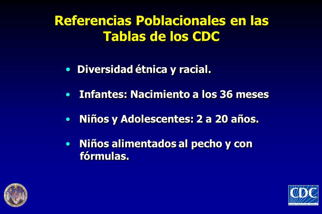 Diversidad étnica y racial. Infantes: Nacimiento a los 36 meses Niños y Adolescentes: 2 a 20 años. Niños alimentados al pecho y con fórmulas. Diversid