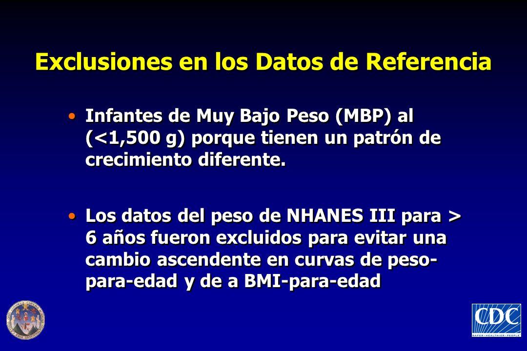 Exclusiones en los Datos de Referencia Infantes de Muy Bajo Peso (MBP) al (<1,500 g) porque tienen un patrón de crecimiento diferente. Los datos del p