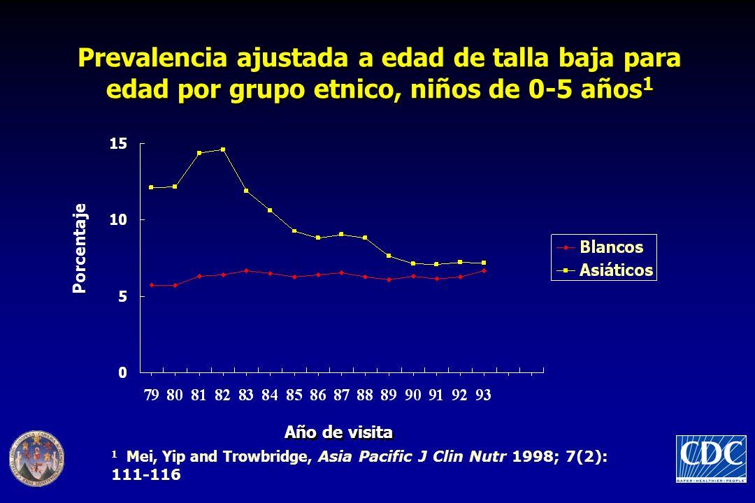 Prevalencia ajustada a edad de talla baja para edad por grupo etnico, niños de 0-5 años 1 Año de visita Porcentaje 1 Mei, Yip and Trowbridge, Asia Pac