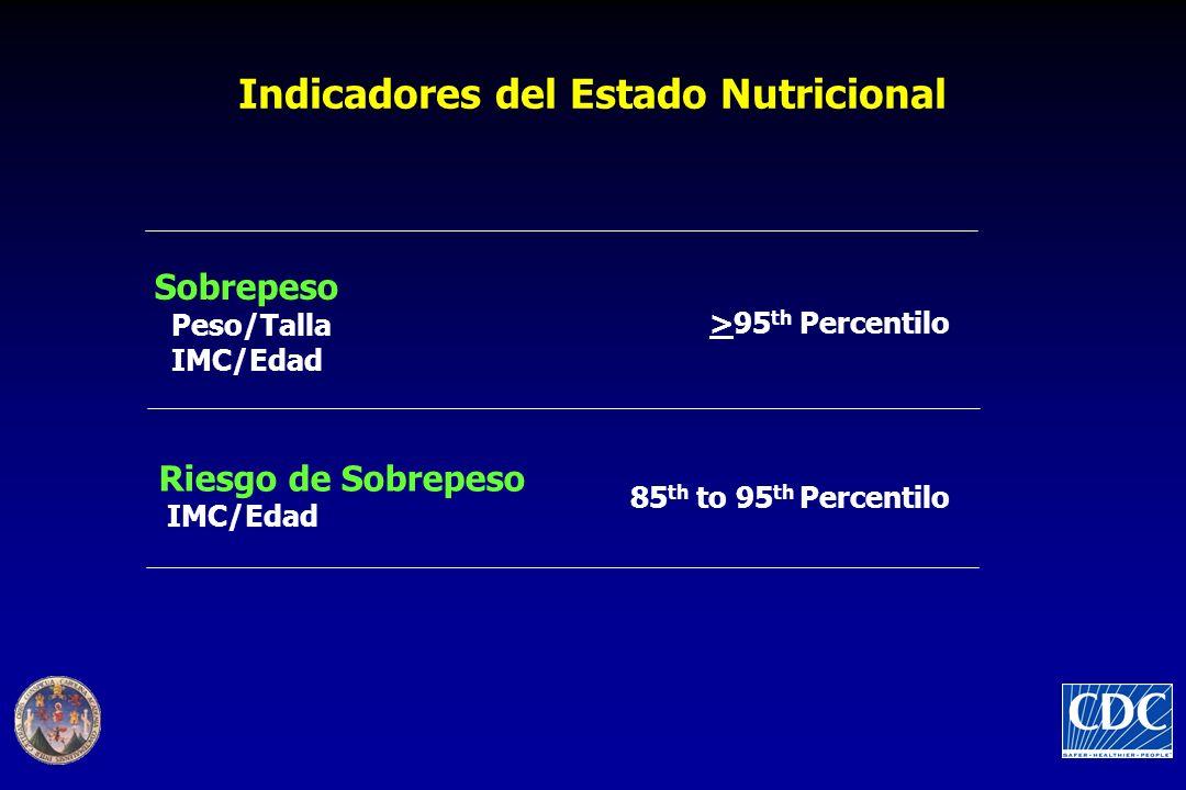 Sobrepeso Peso/Talla IMC/Edad >95 th Percentilo Riesgo de Sobrepeso IMC/Edad 85 th to 95 th Percentilo Indicadores del Estado Nutricional