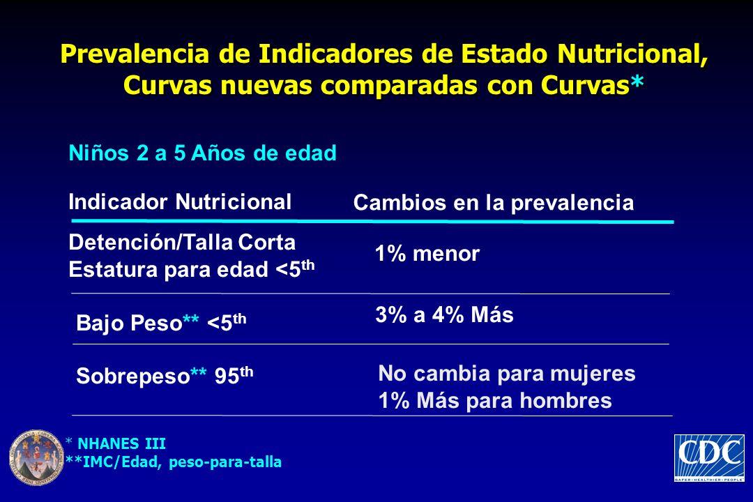 Prevalencia de Indicadores de Estado Nutricional, Curvas nuevas comparadas con Curvas* Niños 2 a 5 Años de edad Indicador Nutricional Cambios en la pr