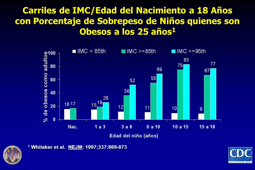 Carriles de IMC/Edad del Nacimiento a 18 Años con Porcentaje de Sobrepeso de Niños quienes son Obesos a los 25 años 1 1 Whitaker et al. NEJM: 1997;337