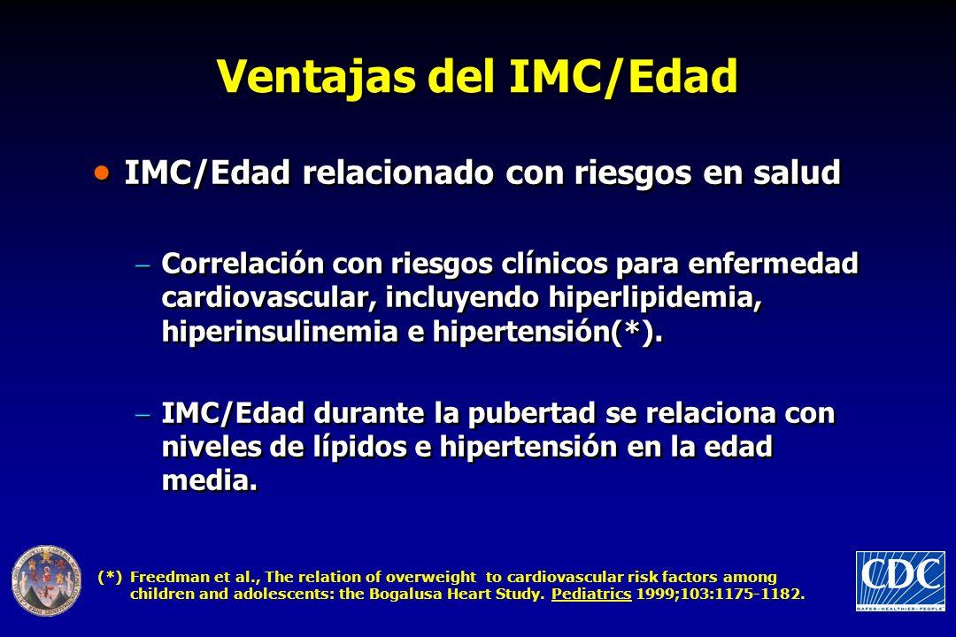 Ventajas del IMC/Edad IMC/Edad relacionado con riesgos en salud Correlación con riesgos clínicos para enfermedad cardiovascular, incluyendo hiperlipid