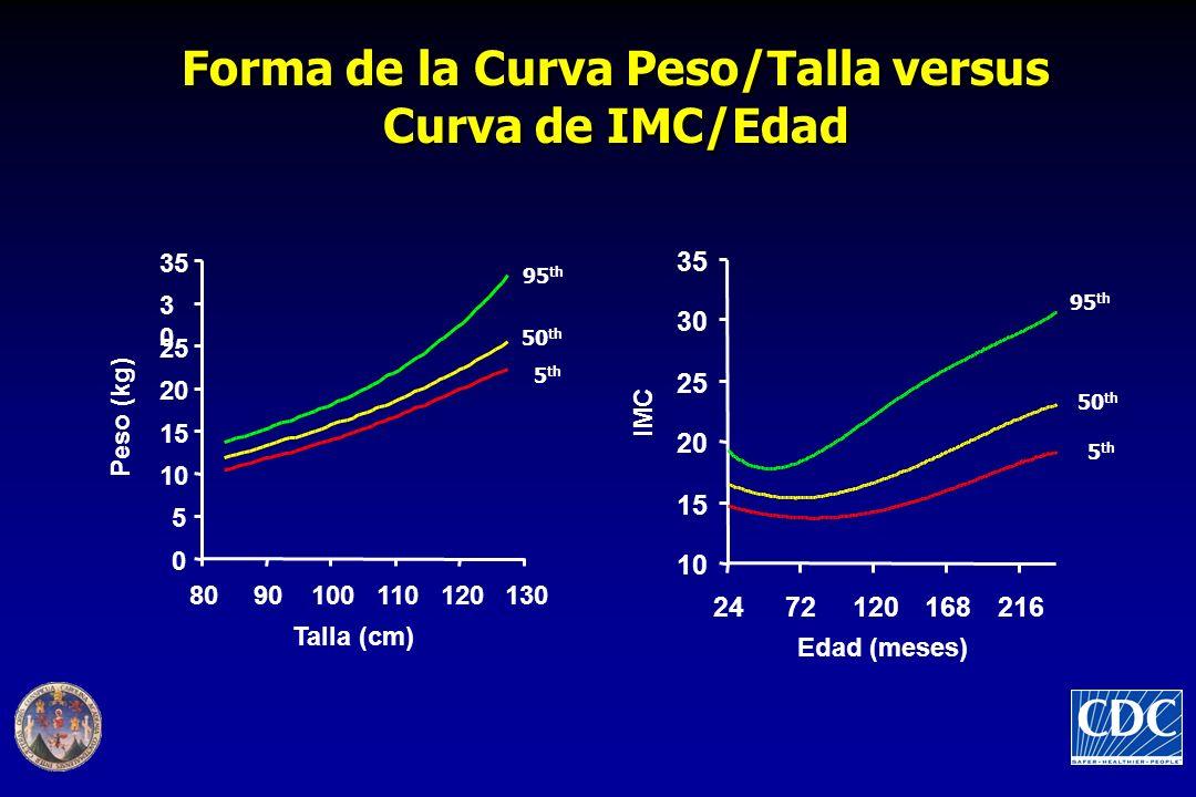 Forma de la Curva Peso/Talla versus Curva de IMC/Edad 95 th 50 th 5 th 95 th 50 th 5 th