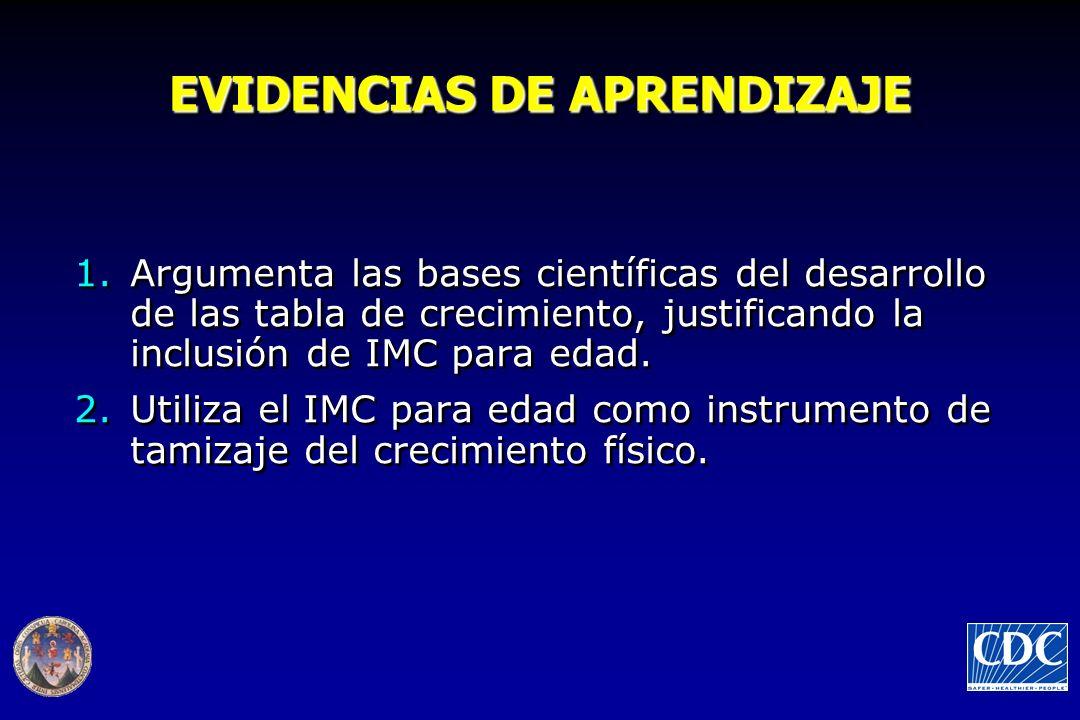 EVIDENCIAS DE APRENDIZAJE 1.Argumenta las bases científicas del desarrollo de las tabla de crecimiento, justificando la inclusión de IMC para edad. 2.