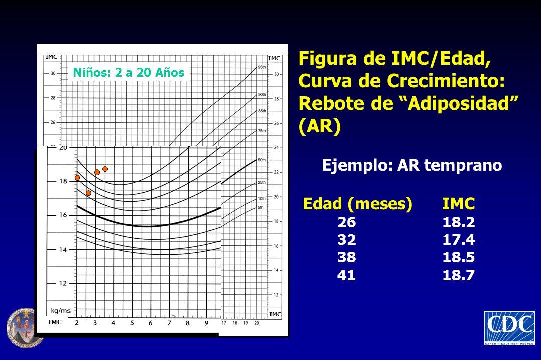 Figura de IMC/Edad, Curva de Crecimiento: Rebote de Adiposidad (AR) Ejemplo: AR temprano Edad (meses) IMC 26 18.2 32 17.4 38 18.5 41 18.7 Niños: 2 a 2