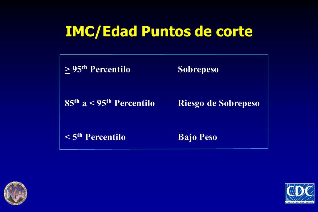 IMC/Edad Puntos de corte > 95 th Percentilo Sobrepeso 85 th a < 95 th Percentilo Riesgo de Sobrepeso < 5 th Percentilo Bajo Peso