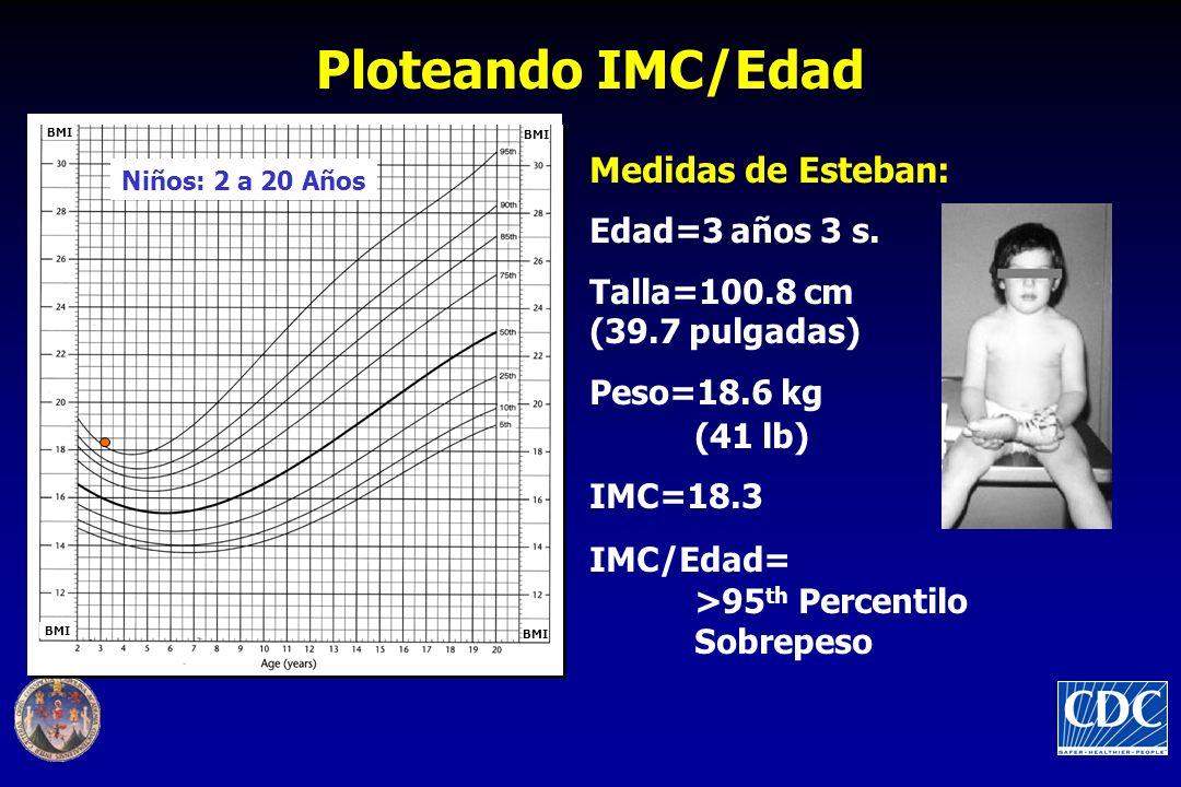 Ploteando IMC/Edad Niños: 2 a 20 Años BMI Medidas de Esteban: Edad=3 años 3 s. Talla=100.8 cm (39.7 pulgadas) Peso=18.6 kg (41 lb) IMC=18.3 IMC/Edad=