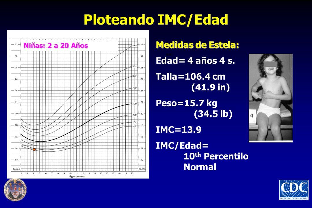 Ploteando IMC/Edad Niñas: 2 a 20 Años BMI Medidas de Estela: Edad= 4 años 4 s. Talla=106.4 cm (41.9 in) Peso=15.7 kg (34.5 lb) IMC=13.9 IMC/Edad= 10 t