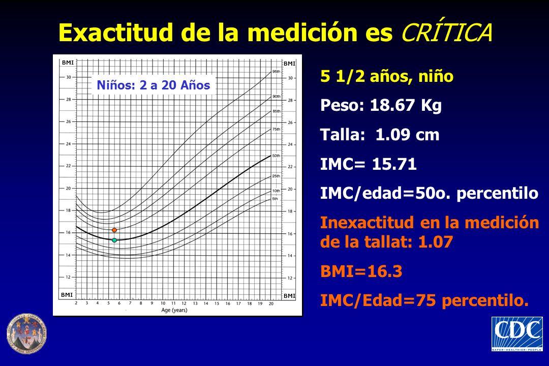 5 1/2 años, niño Peso: 18.67 Kg Talla: 1.09 cm IMC= 15.71 IMC/edad=50o. percentilo Inexactitud en la medición de la tallat: 1.07 BMI=16.3 IMC/Edad=75