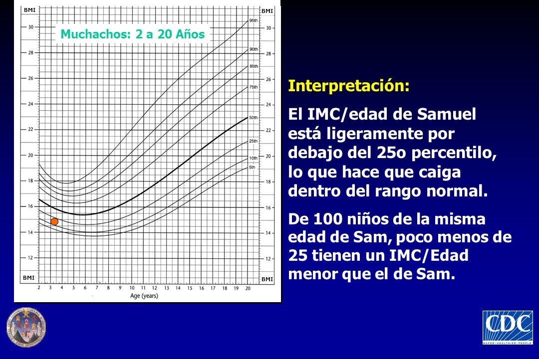 Interpretación: El IMC/edad de Samuel está ligeramente por debajo del 25o percentilo, lo que hace que caiga dentro del rango normal. De 100 niños de l