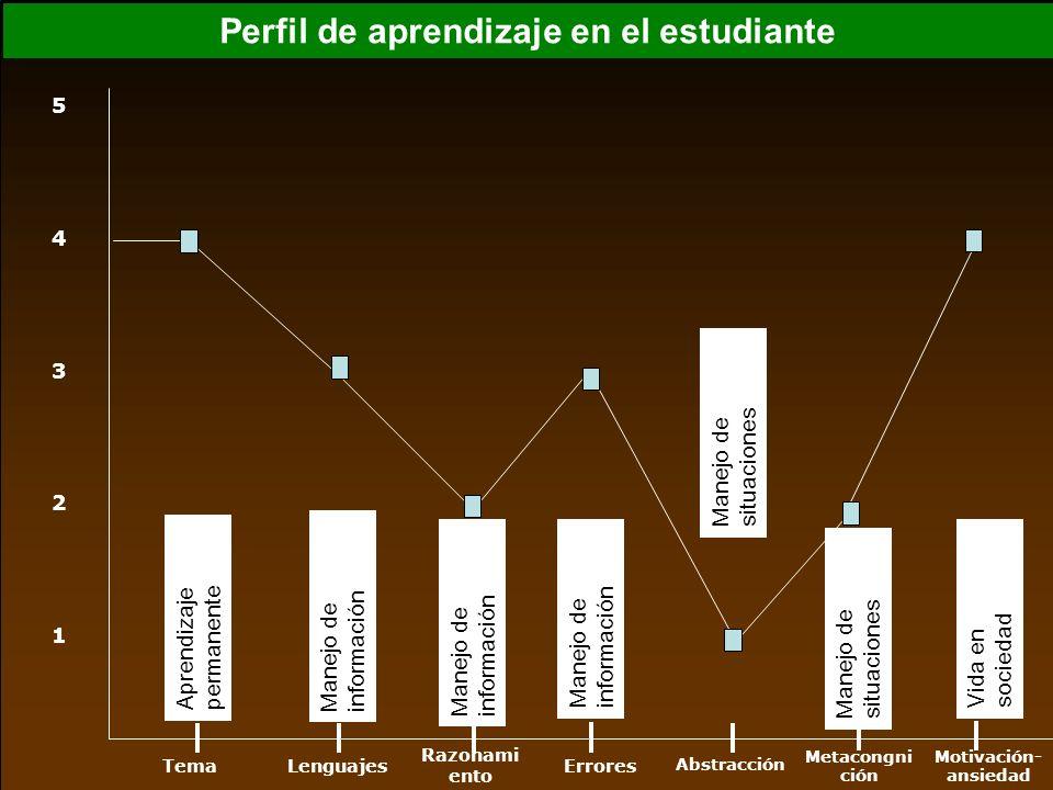 Abstracción Metacongnici ón Razonami ento ErroresLenguajes Motivación -ansiedad Tema 1 2 3 4 5 Estrategias de aprendizaje ordenadas de mayor a menor Aprendizaje permanente Manejo de información Manejo de situaciones Vida en sociedad Manejo de información Manejo de situaciones