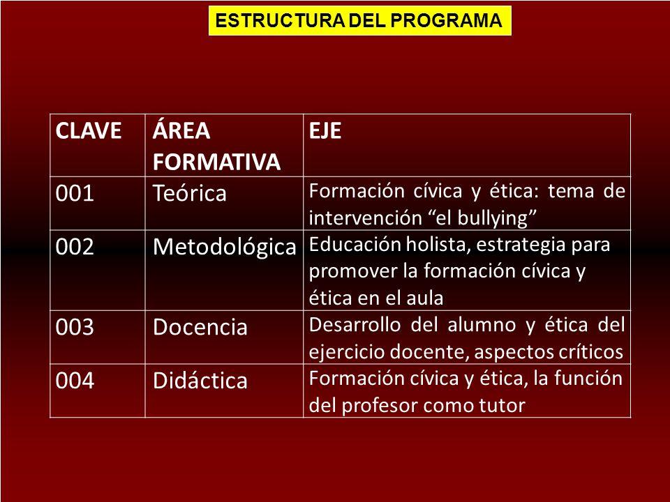 ESTRUCTURA DEL PROGRAMA CLAVEÁREA FORMATIVA EJE 001Teórica Formación cívica y ética: tema de intervención el bullying 002Metodológica Educación holist