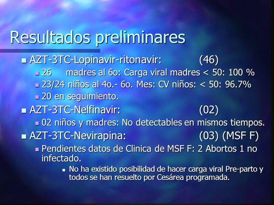 Resultados preliminares AZT-3TC-Lopinavir-ritonavir:(46) AZT-3TC-Lopinavir-ritonavir:(46) 26 madres al 6o: Carga viral madres < 50: 100 % 26 madres al