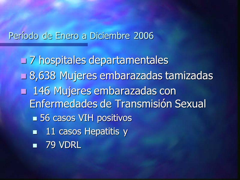 Período de Enero a Diciembre 2006 7 hospitales departamentales 7 hospitales departamentales 8,638 Mujeres embarazadas tamizadas 8,638 Mujeres embaraza