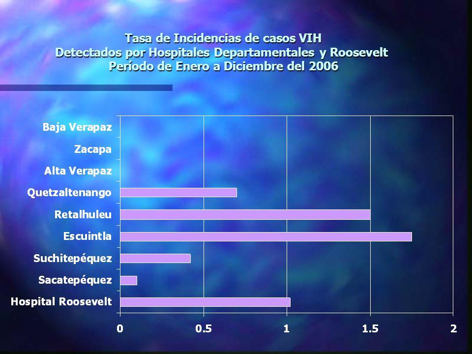 Tasa de Incidencias de casos VIH Detectados por Hospitales Departamentales y Roosevelt Período de Enero a Diciembre del 2006