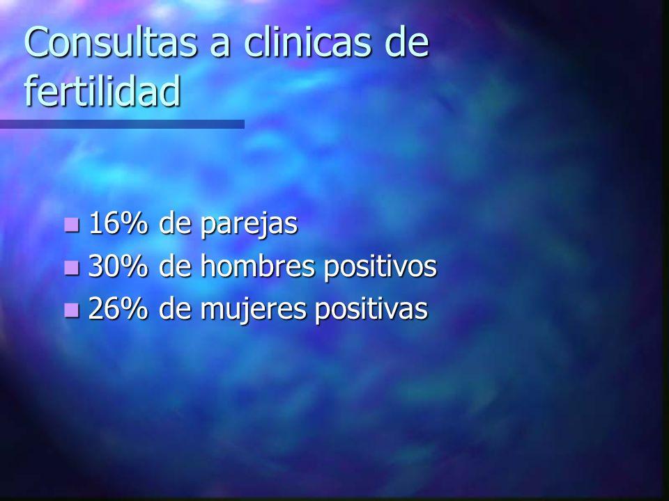 Consultas a clinicas de fertilidad 16% de parejas 16% de parejas 30% de hombres positivos 30% de hombres positivos 26% de mujeres positivas 26% de muj