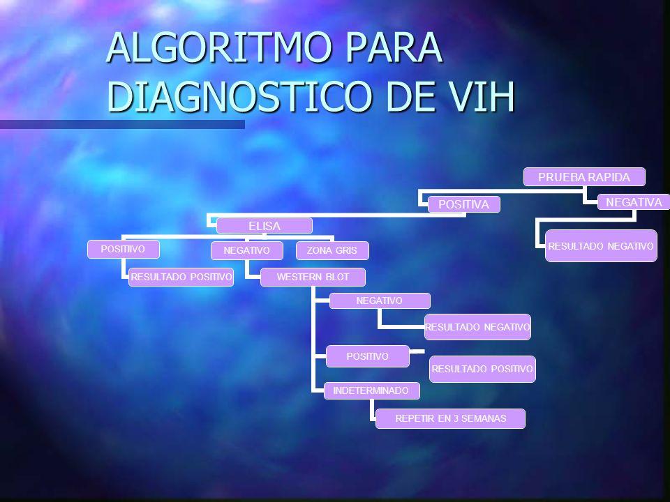 ALGORITMO PARA DIAGNOSTICO DE VIH PRUEBA RAPIDA POSITIVA ELISA POSITIIVO RESULTADO POSITIVO NEGATIVO WESTERN BLOT NEGATIVO RESULTADO NEGATIVO POSITIVO
