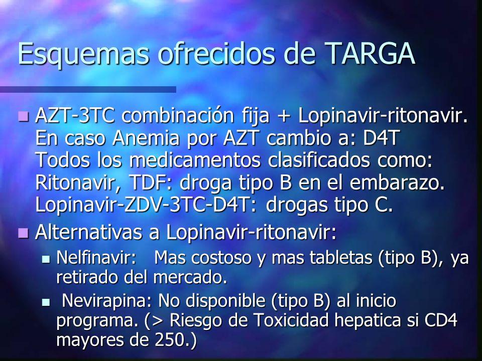 Esquemas ofrecidos de TARGA AZT-3TC combinación fija + Lopinavir-ritonavir. En caso Anemia por AZT cambio a: D4T Todos los medicamentos clasificados c