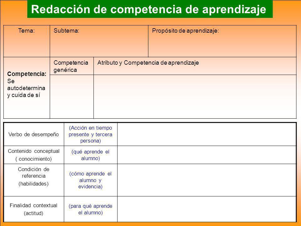 Redacción de competencia de aprendizaje Verbo de desempeño (Acción en tiempo presente y tercera persona) Contenido conceptual ( conocimiento) (qué aprende el alumno) Condición de referencia (habilidades) (cómo aprende el alumno y evidencia) Finalidad contextual (actitud) (para qué aprende el alumno) Tema:Subtema:Propósito de aprendizaje: Competencia: Se autodetermina y cuida de sí Competencia genérica Atributo y Competencia de aprendizaje
