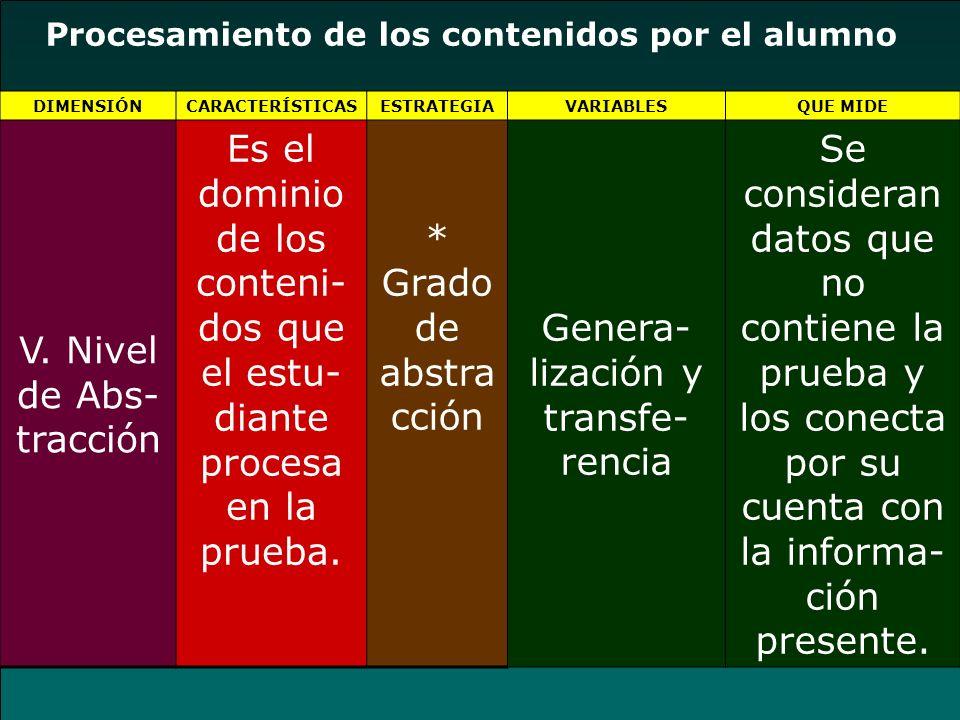 Procesamiento de los contenidos por el alumno DIMENSIÓNCARACTERÍSTICASESTRATEGIAVARIABLESQUE MIDE V. Nivel de Abs- tracción Es el dominio de los conte