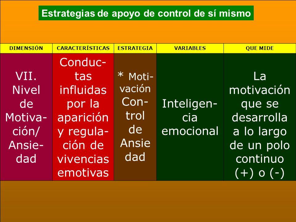 Estrategias de apoyo de control de sí mismo DIMENSIÓNCARACTERÍSTICASESTRATEGIAVARIABLESQUE MIDE VII. Nivel de Motiva- ción/ Ansie- dad Conduc- tas inf