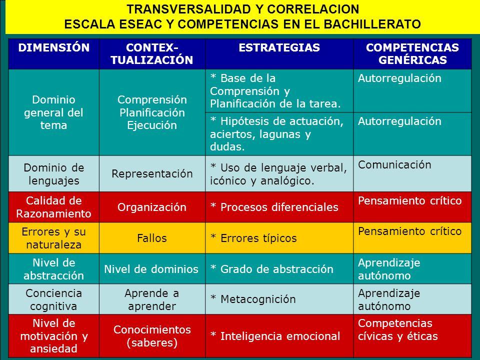 DIMENSIÓNCONTEX- TUALIZACIÓN ESTRATEGIASCOMPETENCIAS GENÉRICAS Dominio general del tema Comprensión Planificación Ejecución * Base de la Comprensión y
