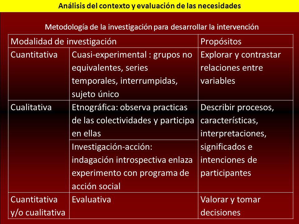 Análisis del contexto y evaluación de las necesidades Modalidad de investigaciónPropósitos Cuantitativa Cuasi-experimental : grupos no equivalentes, s