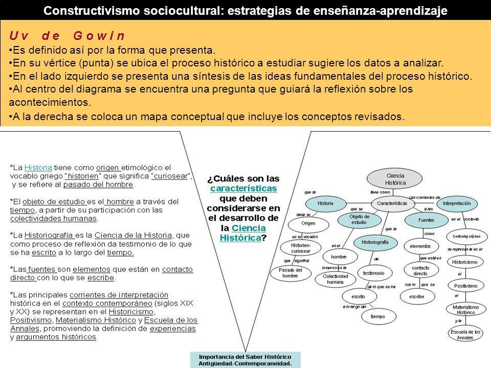 Constructivismo sociocultural: estrategias de enseñanza-aprendizaje U v d e G o w i n Es definido así por la forma que presenta. En su vértice (punta)