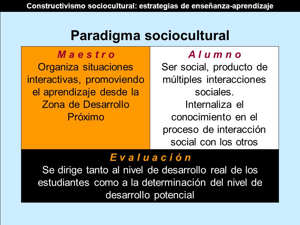 Constructivismo sociocultural: estrategias de enseñanza-aprendizaje Paradigma sociocultural M a e s t r o Organiza situaciones interactivas, promovien
