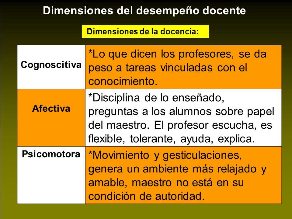 Dimensiones de la docencia: Cognoscitiva *Lo que dicen los profesores, se da peso a tareas vinculadas con el conocimiento. Afectiva *Disciplina de lo