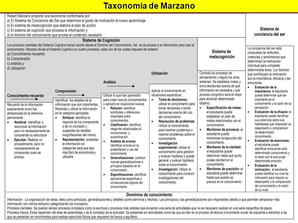 ESTUDIOS Y EXPERIENCIAS DE EVALUACIÓN APLICADAS A LA ENSEÑANZA DE LA HISTORIA FACULTAD DE FILOSOFÍA Y LETRAS, BUAP COLEGIO DE HISTORIA ELABORACIÓN DE REACTIVOS PARA LA EVALUACIÓN DEL APRENDIZAJE POR COMPETENCIAS EN BACHILLERATO COMPETENCIAS (categorías) COMPETENCIAS GENÉRICASNivel de dominio Tipo de reactivo Se autodetermina y cuida de sí (autorregulación cognitiva) 1.