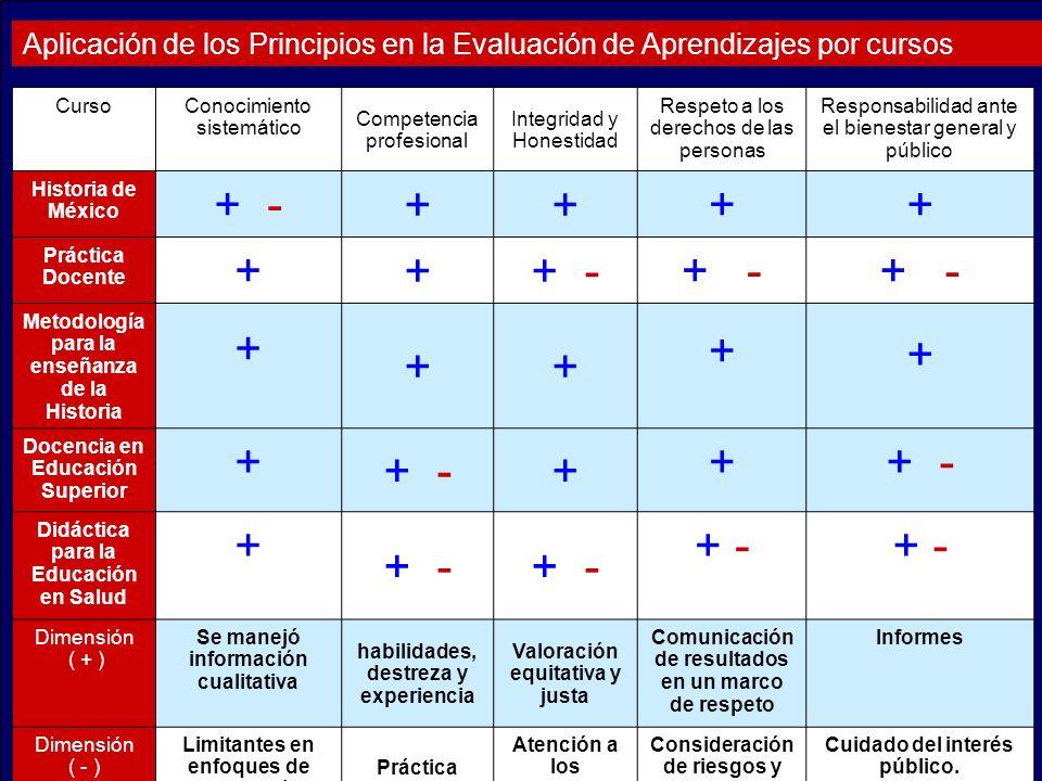 Aplicación de los Principios en la Evaluación de Aprendizajes por cursos CursoConocimiento sistemático Competencia profesional Integridad y Honestidad Respeto a los derechos de las personas Responsabilidad ante el bienestar general y público Historia de México + - ++ ++ Práctica Docente + ++ - Metodología para la enseñanza de la Historia + ++ + + Docencia en Educación Superior + + -+ + Didáctica para la Educación en Salud + + - Dimensión ( + ) Se manejó información cualitativa habilidades, destreza y experiencia Valoración equitativa y justa Comunicación de resultados en un marco de respeto Informes Dimensión ( - ) Limitantes en enfoques de Evaluación Práctica acotada Atención a los acuerdos establecidos Consideración de riesgos y peligros.