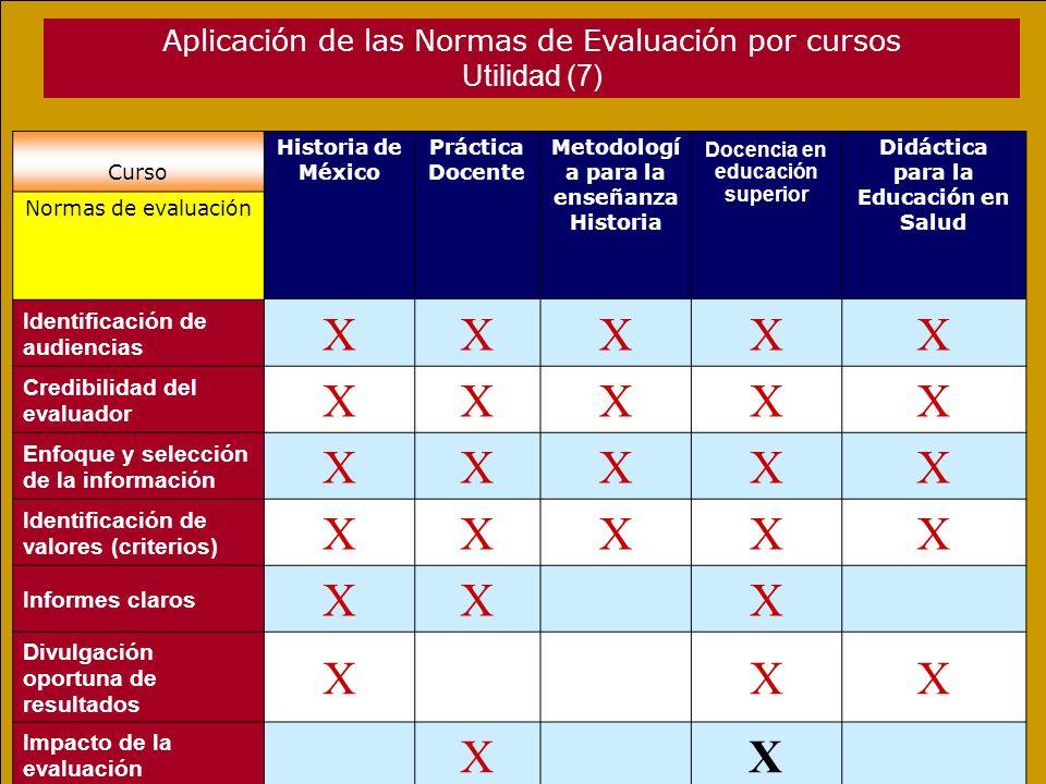 Aplicación de las Normas de Evaluación por cursos Utilidad (7) Curso Historia de México Práctica Docente Metodologí a para la enseñanza Historia Docencia en educación superior Didáctica para la Educación en Salud Normas de evaluación Identificación de audiencias XXXXX Credibilidad del evaluador XXXXX Enfoque y selección de la información XXXXX Identificación de valores (criterios) XXXXX Informes claros XXX Divulgación oportuna de resultados XXX Impacto de la evaluación XX T o t a l 564 7 5
