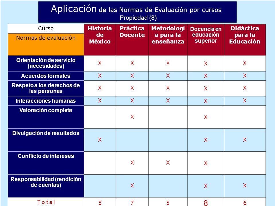 Aplicación de las Normas de Evaluación por cursos Propiedad (8) Curso Historia de México Práctica Docente Metodologí a para la enseñanza Docencia en educación superior Didáctica para la Educación Normas de evaluación Orientación de servicio (necesidades) XXX X X Acuerdos formales XXX X X Respeto a los derechos de las personas XXX X X Interacciones humanas XXX X X Valoración completa X X Divulgación de resultados X X X Conflicto de intereses XX X Responsabilidad (rendición de cuentas) X X X T o t a l 575 8 6