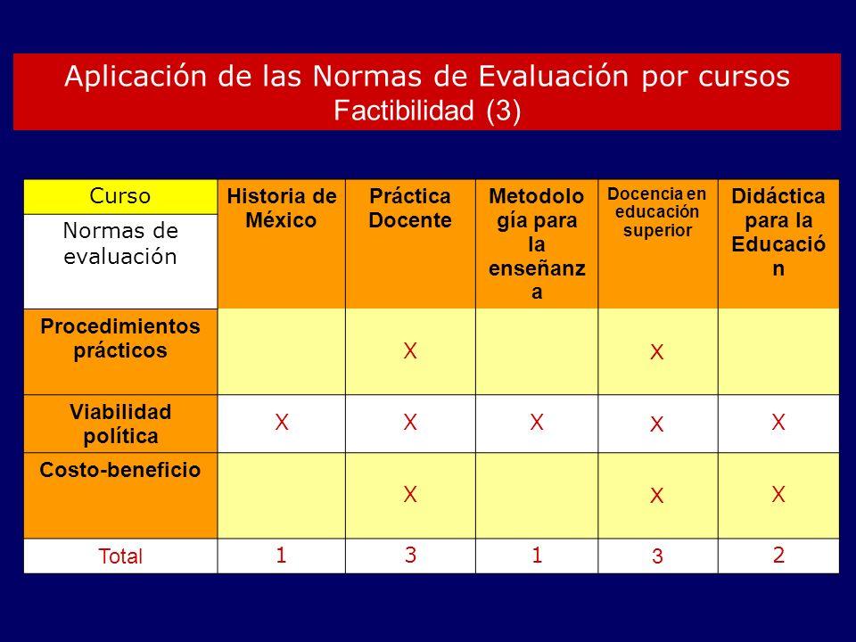 Aplicación de las Normas de Evaluación por cursos Factibilidad (3) Curso Historia de México Práctica Docente Metodolo gía para la enseñanz a Docencia en educación superior Didáctica para la Educació n Normas de evaluación Procedimientos prácticos X X Viabilidad política XXX X X Costo-beneficio X X X Total 131 3 2