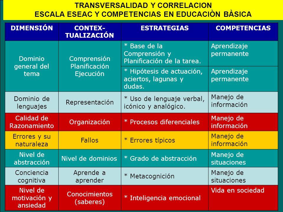 DIMENSIÓNCONTEX- TUALIZACIÓN ESTRATEGIASCOMPETENCIAS Dominio general del tema Comprensión Planificación Ejecución * Base de la Comprensión y Planifica