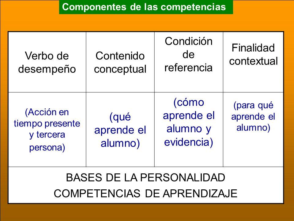 Componentes de las competencias Verbo de desempeño Contenido conceptual Condición de referencia Finalidad contextual (Acción en tiempo presente y tercera persona) (qué aprende el alumno) (cómo aprende el alumno y evidencia) (para qué aprende el alumno) BASES DE LA PERSONALIDAD COMPETENCIAS DE APRENDIZAJE
