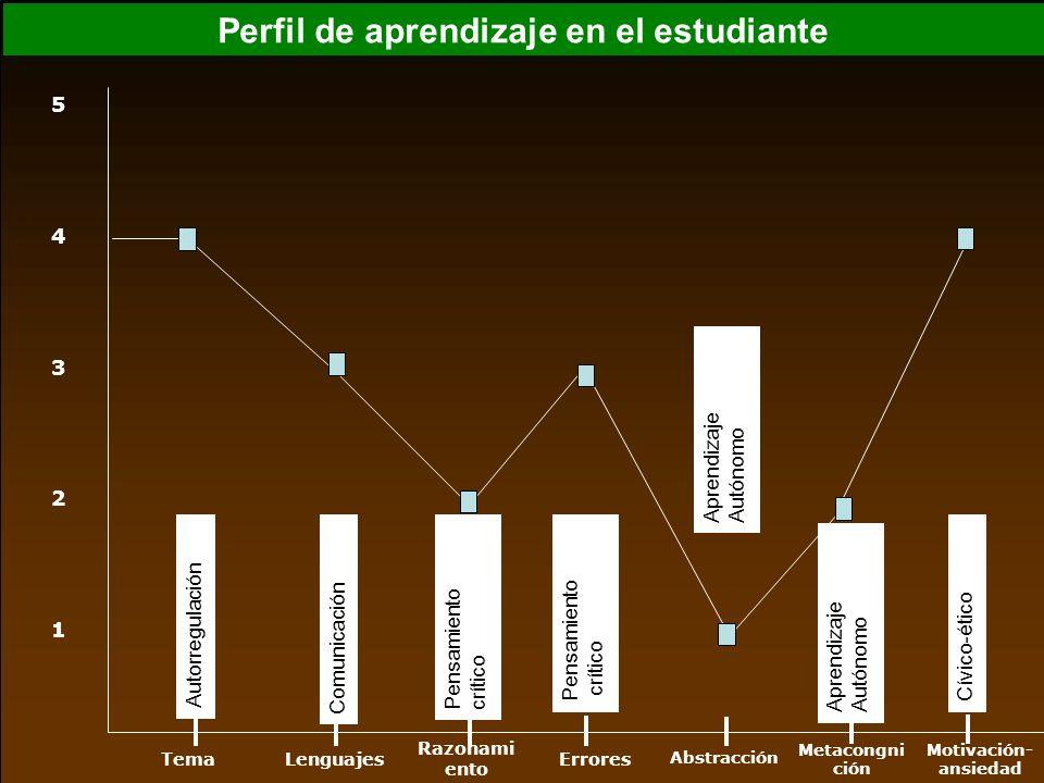 Perfil de aprendizaje en el estudiante Autorregulación Comunicación Pensamiento crítico Pensamiento crítico Aprendizaje Autónomo Aprendizaje Autónomo