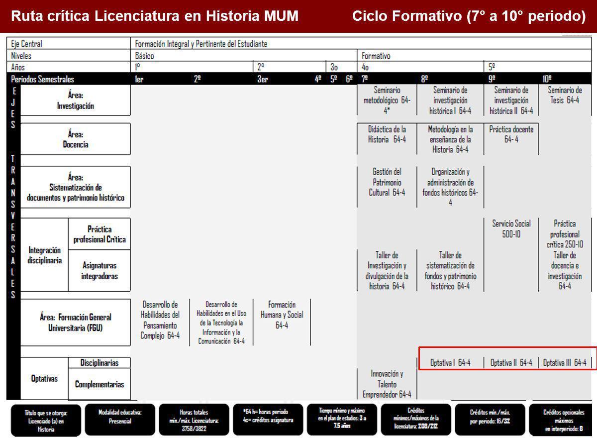 1. Conceptualización de la docencia en el Siglo XXI Ruta crítica Licenciatura en Historia MUM Ciclo Formativo (7° a 10° periodo)