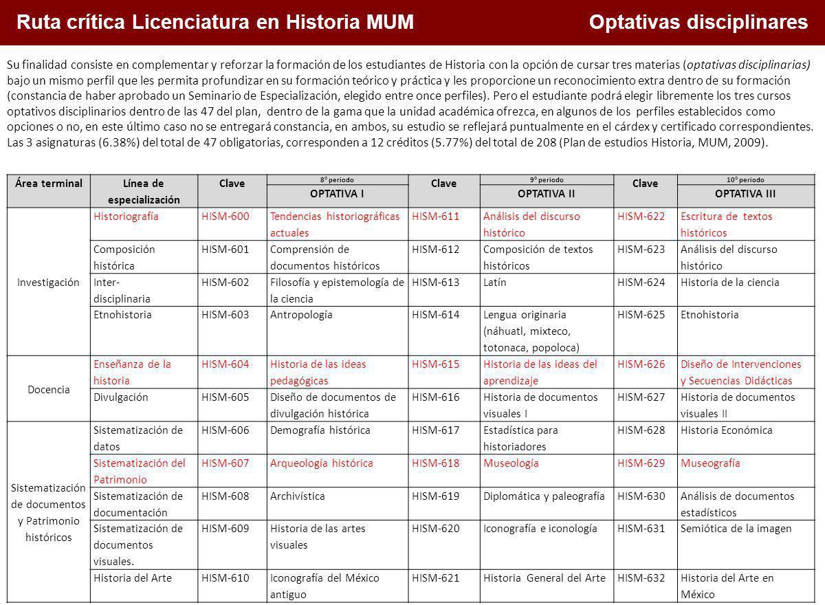 1. Conceptualización de la docencia en el Siglo XXI Ruta crítica Licenciatura en Historia MUM Optativas disciplinares Área terminal Línea de especiali