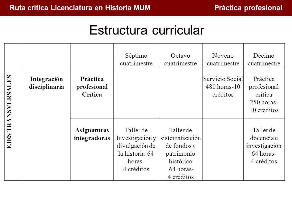1. Conceptualización de la docencia en el Siglo XXI Ruta crítica Licenciatura en Historia MUM Práctica profesional EJES TRANSVERSALES Séptimo cuatrime