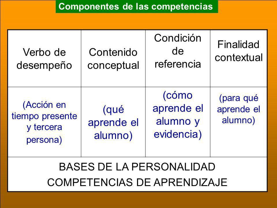 Componentes de las competencias Verbo de desempeño ContenidoContexto (Acción en tiempo presente y tercera persona) (Esquematización de saberes estratégicos) (Caracterización del escenario en el aula donde aprende el alumno) BASES DE LA PERSONALIDAD COMPETENCIAS DE PERFIL