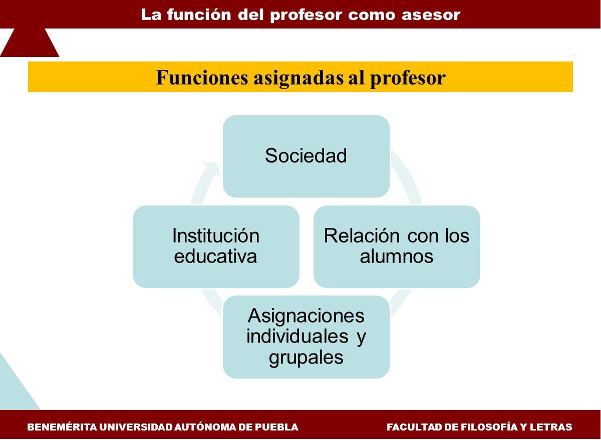 ESTUDIOS Y EXPERIENCIAS DE EVALUACIÓN APLICADAS A LA ENSEÑANZA DE LA HISTORIA FACULTAD DE FILOSOFÍA Y LETRAS, BUAP COLEGIO DE HISTORIA aprendizaje El profesor como persona y asesor BENEMÉRITA UNIVERSIDAD AUTÓNOMA DE PUEBLA FACULTAD DE FILOSOFÍA Y LETRAS Funciones a cumplir en la labor docente Asesoría personal Relación autoridad, ajena al grupo familiar, investida de sabiduría y poder.