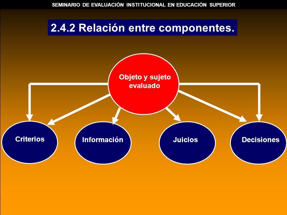 2.4.2 Relación entre componentes. Objeto y sujeto evaluado Criterios InformaciónJuicios Decisiones SEMINARIO DE EVALUACIÓN INSTITUCIONAL EN EDUCACIÓN