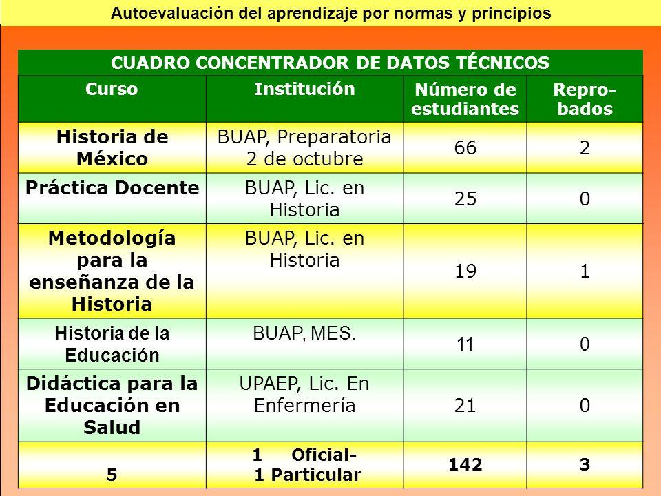 CUADRO CONCENTRADOR DE DATOS TÉCNICOS CursoInstituciónNúmero de estudiantes Repro- bados Historia de México BUAP, Preparatoria 2 de octubre 662 Práctica DocenteBUAP, Lic.