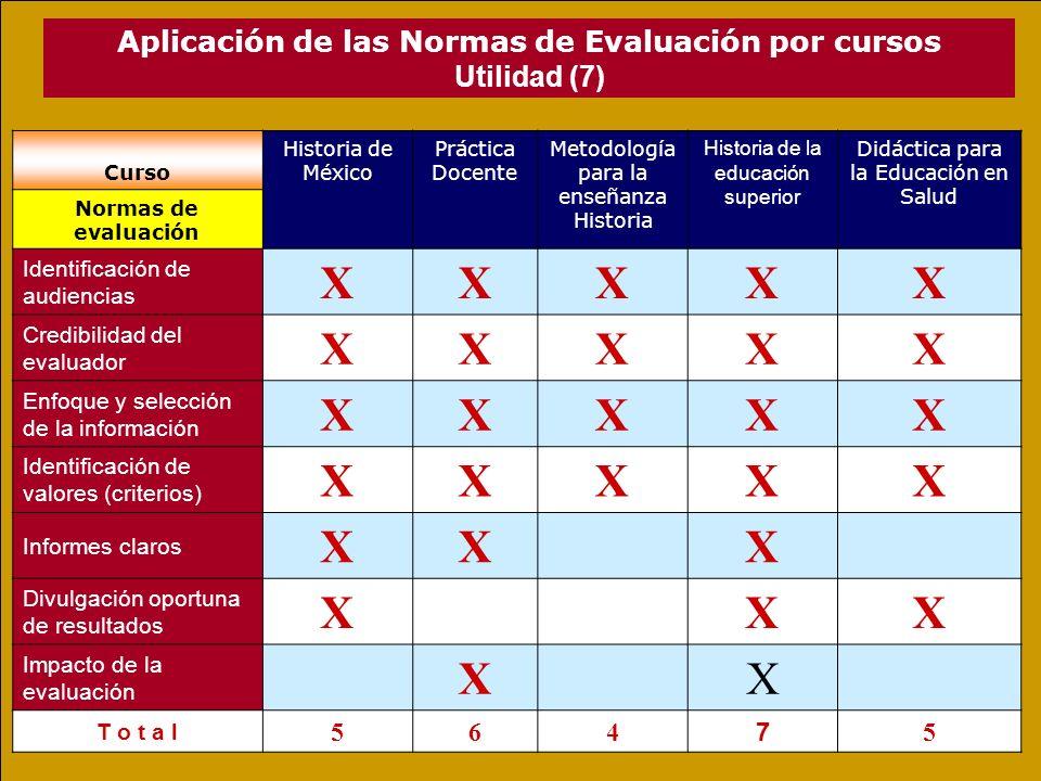 Aplicación de las Normas de Evaluación por cursos Utilidad (7) Curso Historia de México Práctica Docente Metodología para la enseñanza Historia Historia de la educación superior Didáctica para la Educación en Salud Normas de evaluación Identificación de audiencias XXXXX Credibilidad del evaluador XXXXX Enfoque y selección de la información XXXXX Identificación de valores (criterios) XXXXX Informes claros XXX Divulgación oportuna de resultados XXX Impacto de la evaluación XX T o t a lT o t a l 564 7 5