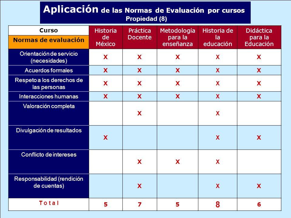 Aplicación de las Normas de Evaluación por cursos Propiedad (8) CursoHistoria de México Práctica Docente Metodología para la enseñanza Historia de la