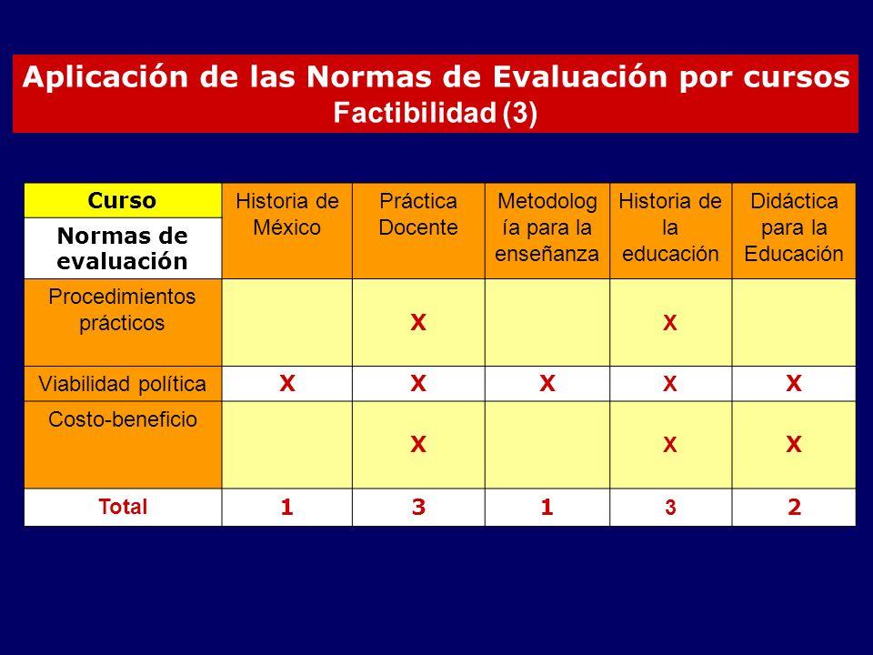 Aplicación de las Normas de Evaluación por cursos Factibilidad (3) Curso Historia de México Práctica Docente Metodolog ía para la enseñanza Historia de la educación Didáctica para la Educación Normas de evaluación Procedimientos prácticos X X Viabilidad política XXX X X Costo-beneficio X X X Total 131 3 2
